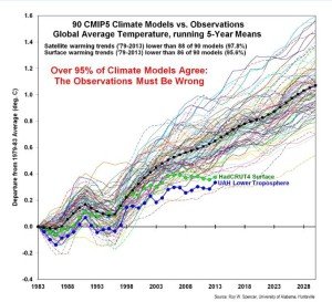 Defense of Climate Models Fails–Just as the Models Do