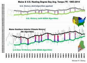 Is NOAA Lying to US (and Us) about US Climate History?