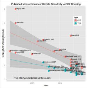 Estimates of climate sensitivity falling