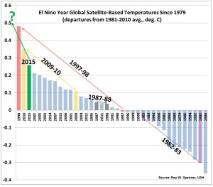 2015 Will be the 3rd Warmest Year in the Satellite Record
