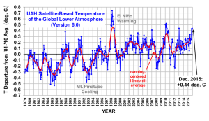 No, 2015 Was NOT the Warmest Year on Record