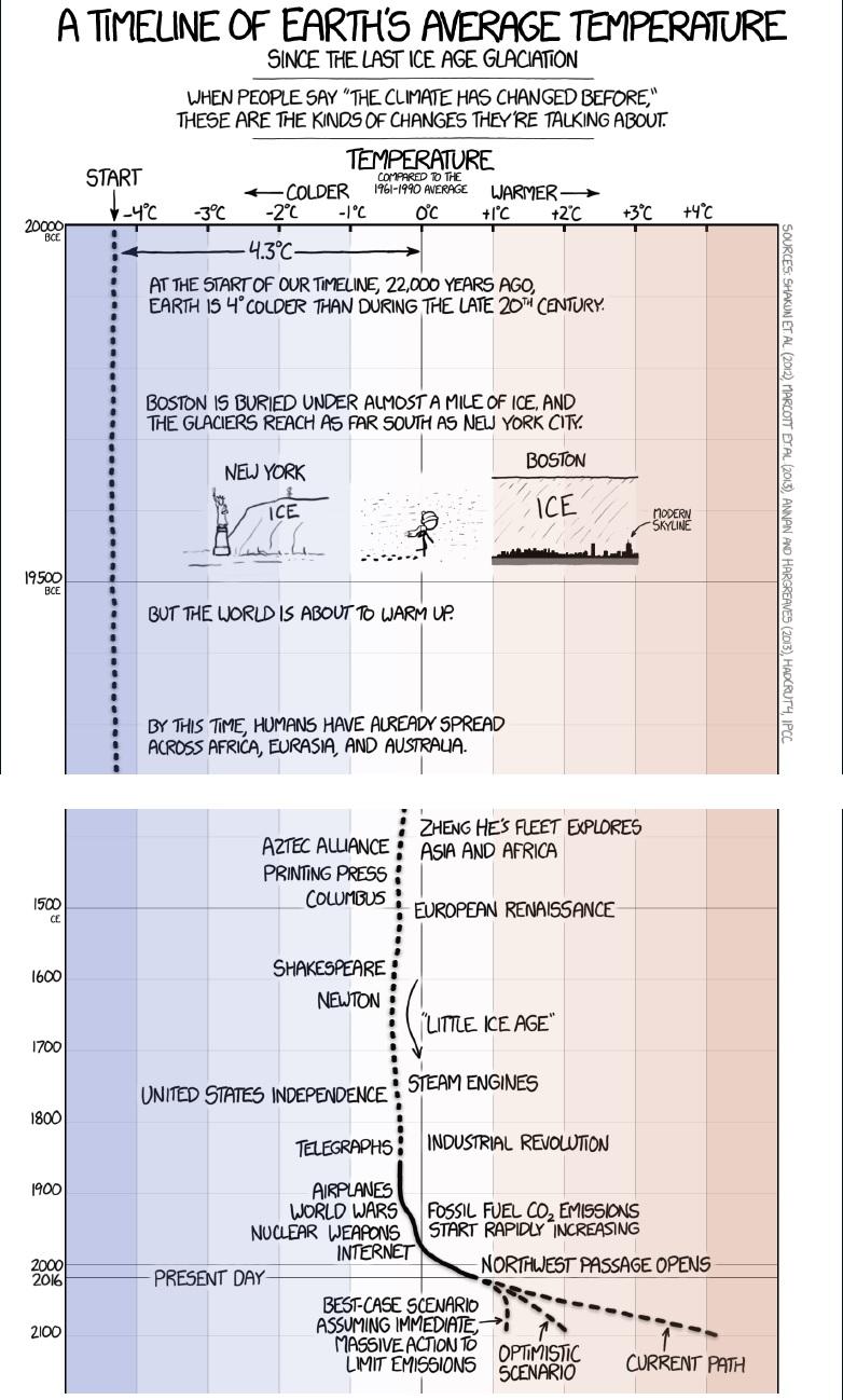 Xkcd Youtube: Statistician Matt Briggs Disembowels Climate Trend