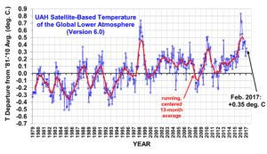 Second Warmest February in 123 Years for Contiguous U.S.—Ho Hum