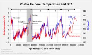 Global Temperature and CO2—Which Drives Which?