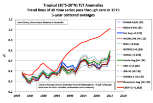 Warming in the Tropics? Even the New RSS Satellite Dataset Says the Models are Wrong