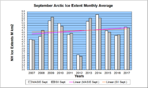 Arctic sea ice—shrinking due to manmade global warming?