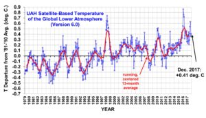 After 20 Years, No New Global Temperature Record